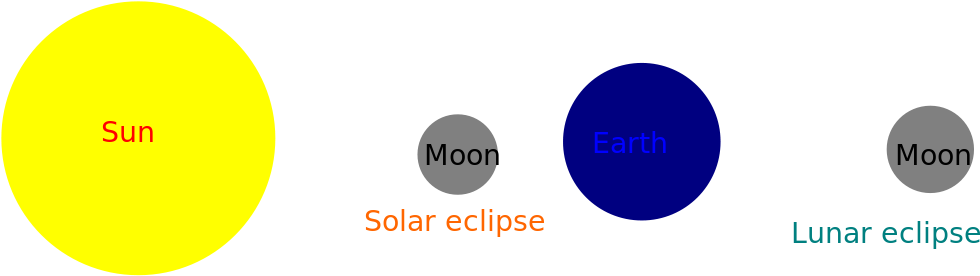 Geometry Of Solar And Lunar Eclipse Png Download Full Size Clipart 5196665 Pinclipart Solar eclipses can happen anytime in hardmode after at least one mechanical boss is defeated, so the tablets apparently work the same way. pinclipart