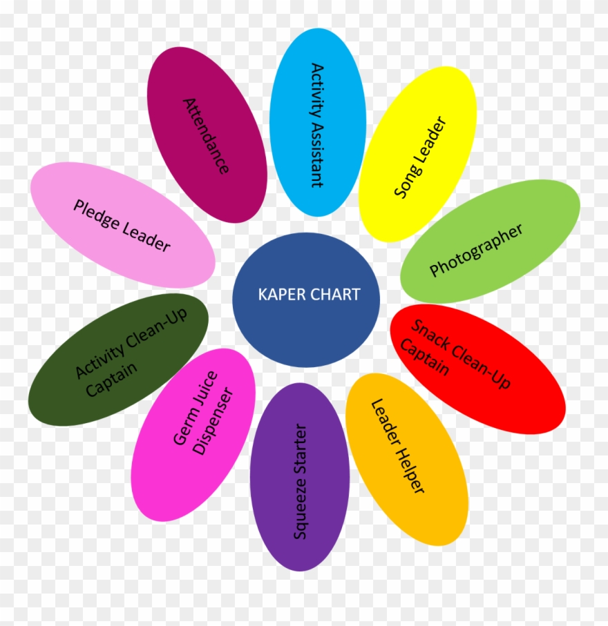 Snugglebug University Free Girl Scouts Kaper Chart Daisy Kaper