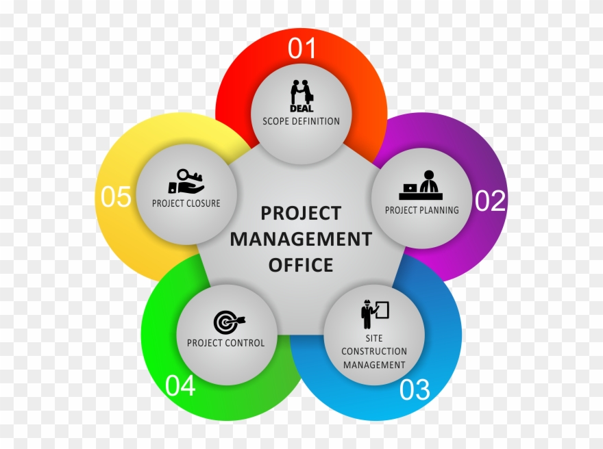 Defining And Establishing The Scope Of The Construction - Pmo For Construction Projects Clipart