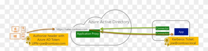 Relationship Between End Users, Azure Active Directory