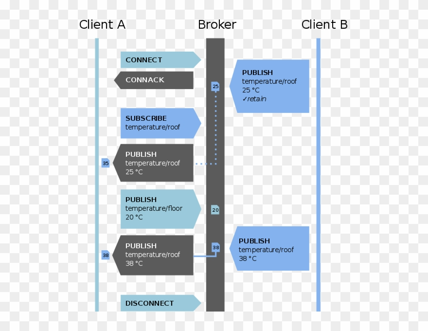 Mqtt Protocol Example Without Qos - Mqtt Protokoll Clipart