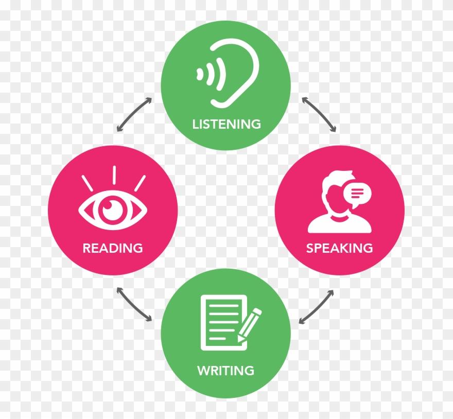 English language and communication skills |English Speaking And Reading Skill