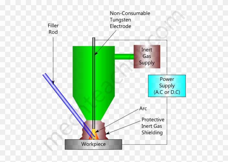 Tig Welding Diagram Wiring Diagram Todays Welder Wiring