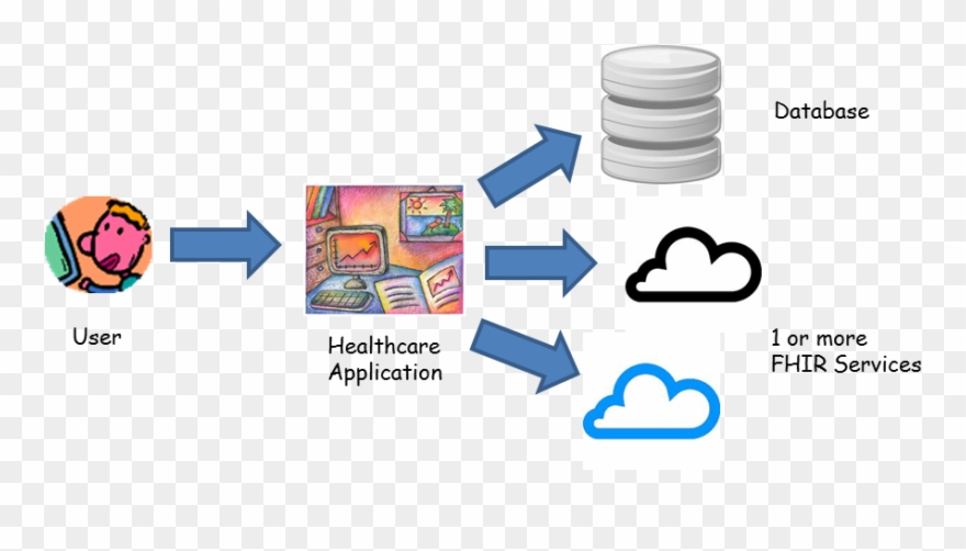 Example Fhir Architecture Fhir Api Example Clipart 656644 Pinclipart