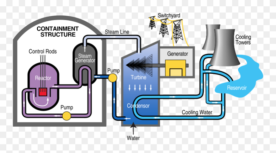 A Diagram Of The Basic Components Of Nuclear Power