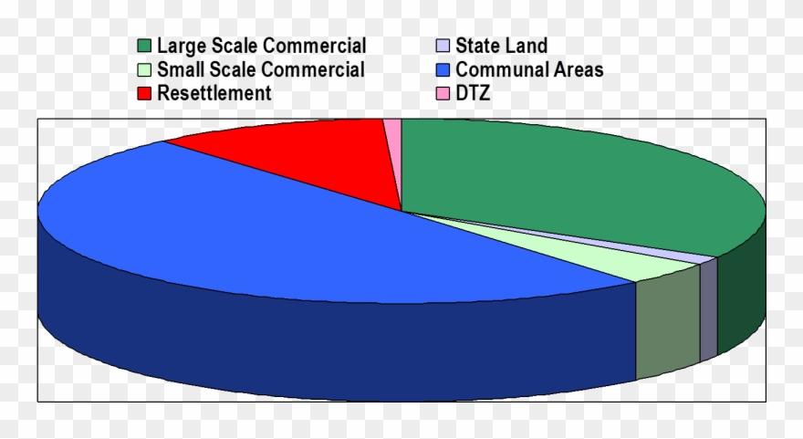 Farmland Clipart Economic Resource - Small Scale Industries Graph